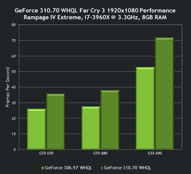 nvidia-geforce-310-70-whql-drivers-far-cry-3-performance