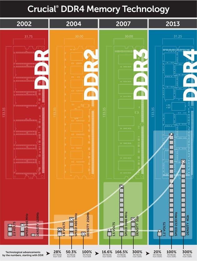 DDR4_overclockingmadeinfrance
