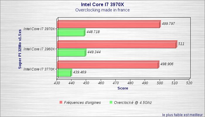 Super PI 32Mo v1.5xs