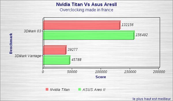 Titan Vs Aresii