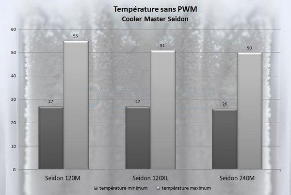 Seidon température sans pwm