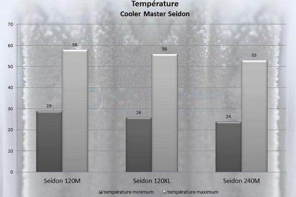 Seidon température