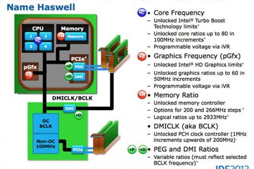 haswell_overclocking_schema