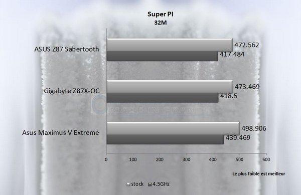 Super Pi 32