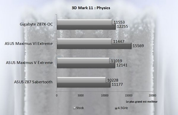 3DM11 asus m6e