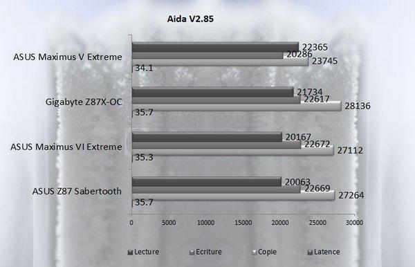 Aida stock asus m6e