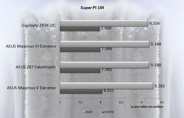 SuperPI 1M asus m6e