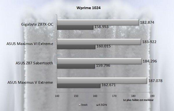 Wprime 1024 asus m6e
