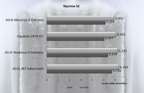 Wprime32 asus m6e