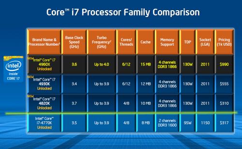 intel_i7_processor_family_comparison