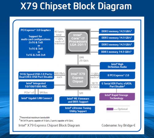 intel_x79_chipset_block_diagram