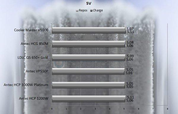 5V v1000