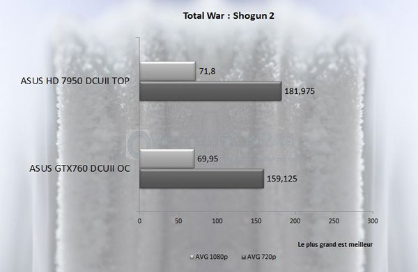 GTX760DCUIIOC Total war shogun 2