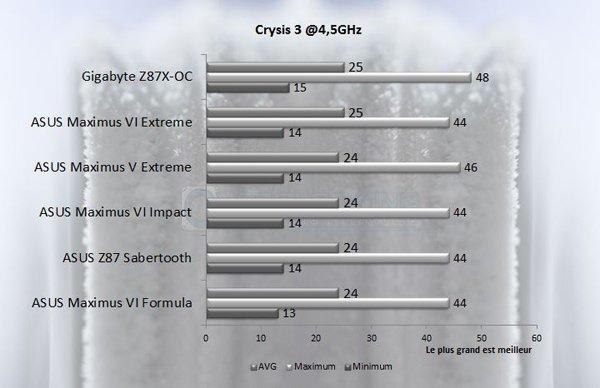 Asus Maximus Vi formula omf Crysis3 45