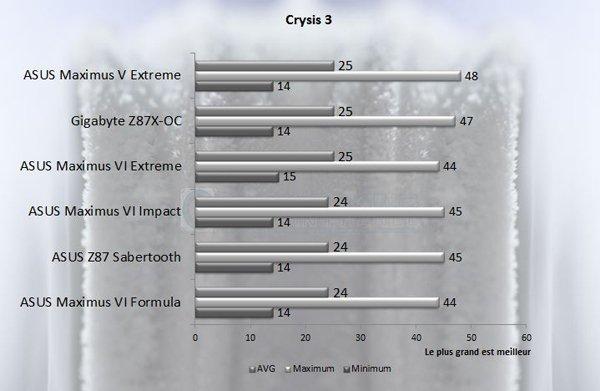 Asus Maximus Vi formula omf Crysis3