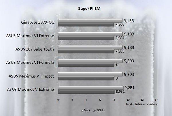 Asus Maximus Vi formula omf Superpi 1