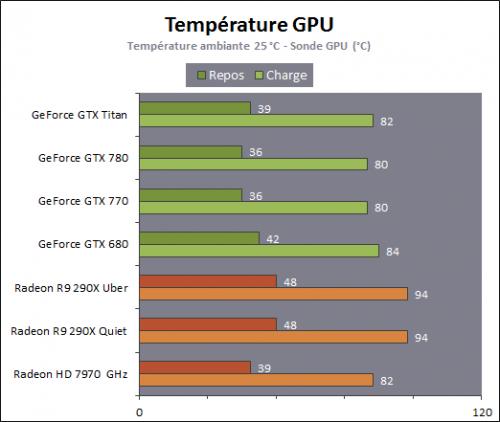 températures R9 290X