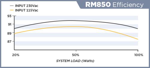 RM850-EFFICIENCY