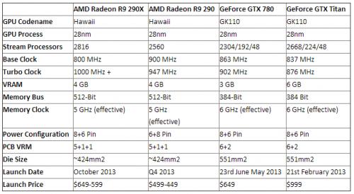 caractéristiques AMD R9 290X 290