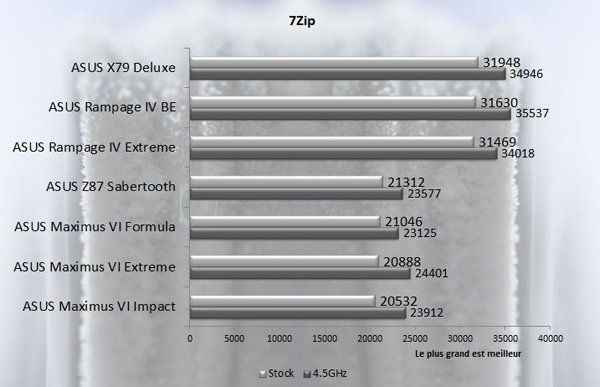 ASUS Rampage IV Black Edition 7zip
