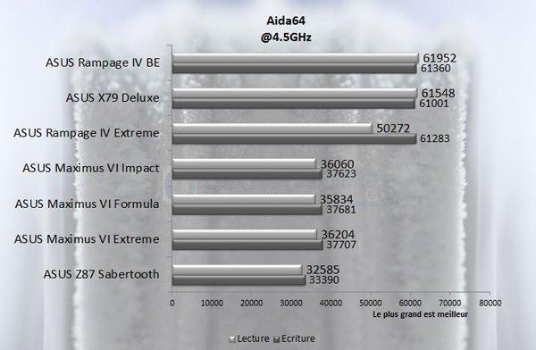 ASUS Rampage IV Black Edition Aida 3 45