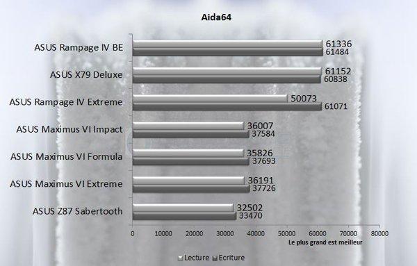 ASUS Rampage IV Black Edition Aida 3