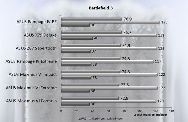 ASUS Rampage IV Black Edition Battlefield 3
