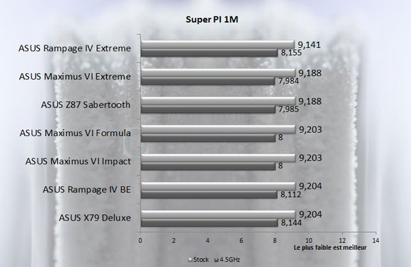 ASUS Rampage IV Black Edition SuperPI1