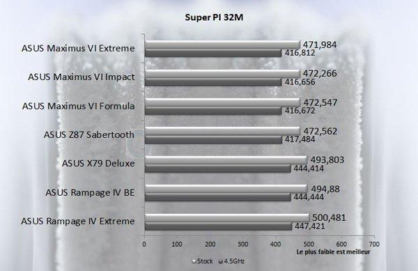 ASUS Rampage IV Black Edition SuperPI32