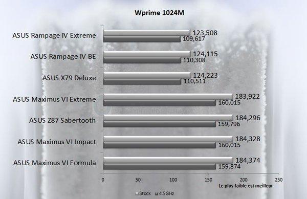 ASUS Rampage IV Black Edition Wprime1024