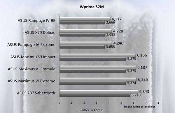 ASUS Rampage IV Black Edition Wprime32