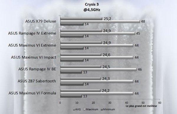 ASUS Rampage IV Black Edition crysis 3 45