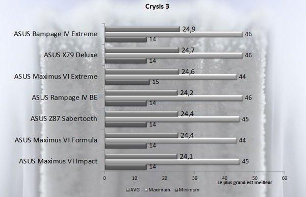 ASUS Rampage IV Black Edition crysis 3