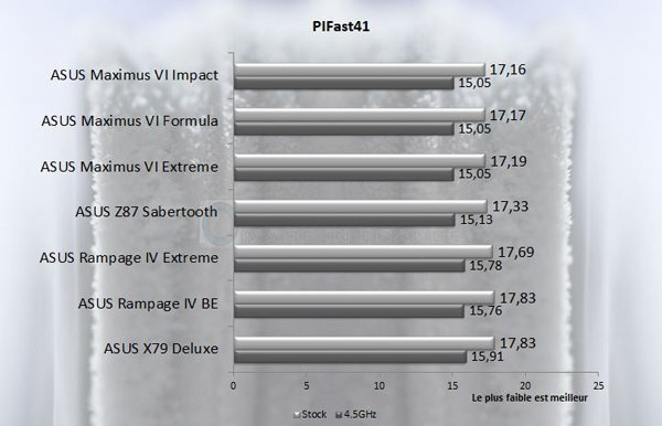 ASUS Rampage IV Black Edition pifast41