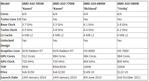 AMD Kaveri A10 7850K A10 7700K
