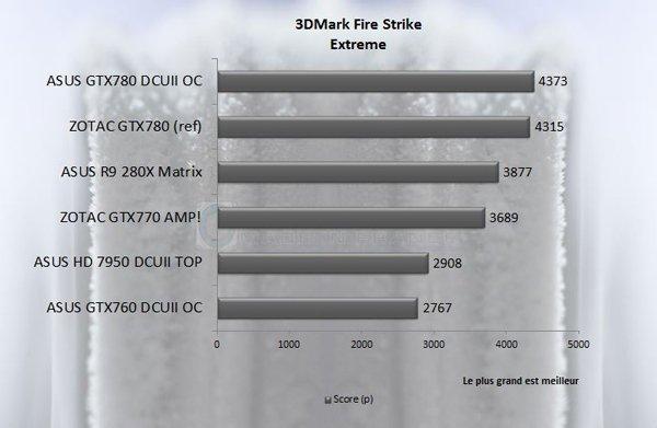 GTX 7XX 3D FireStrike X