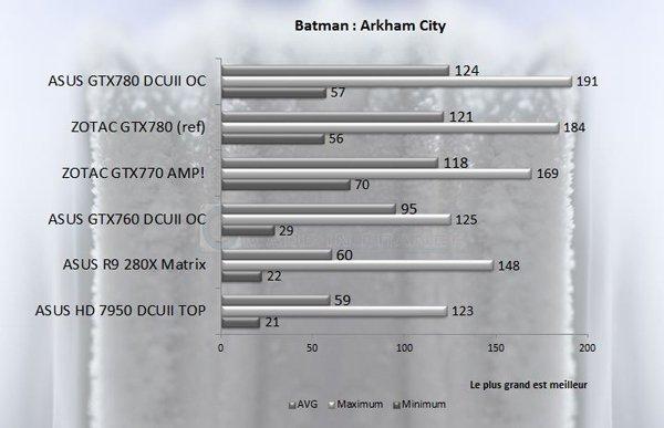 GTX 7XX Batman AC