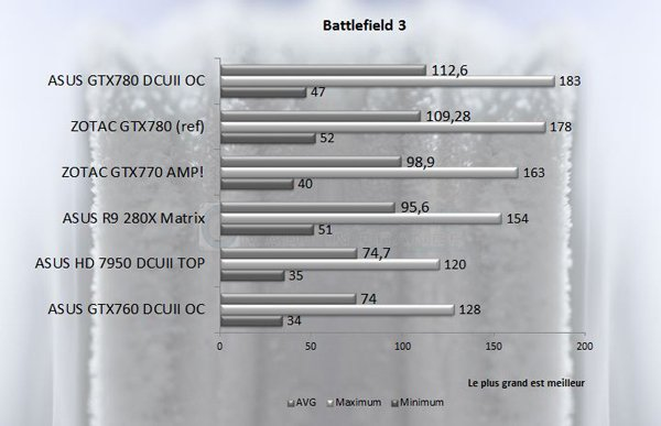 GTX 7XX Battlefield 3