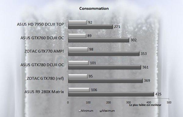 GTX 7XX Consommation