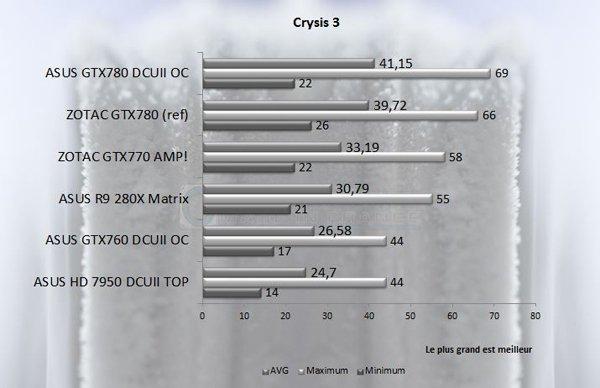 GTX 7XX Crysis 3
