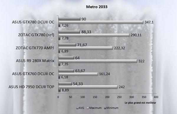 GTX 7XX Metro2033