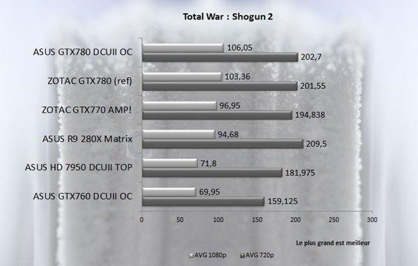 GTX 7XX TotalWar Shogun2