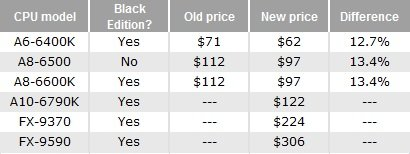 baisse prix AMD