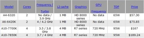 APU AMD 2014