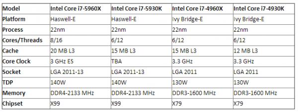Intel Haswell-E i7 5960X