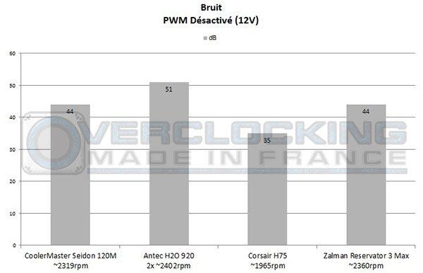Graph Corsair H75 Zalman Reservator 12v bruit