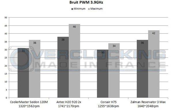 Graph Corsair H75 Zalman Reservator 39 PWM bruit