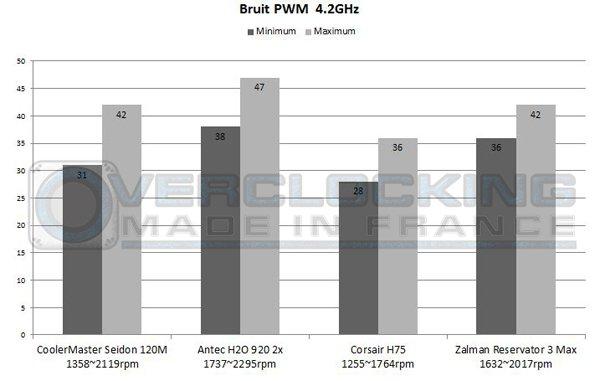 Graph Corsair H75 Zalman Reservator 42 PWM bruit