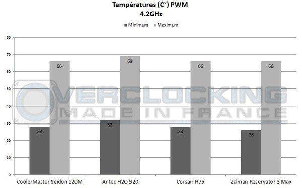 Graph Corsair H75 Zalman Reservator 42 PWM