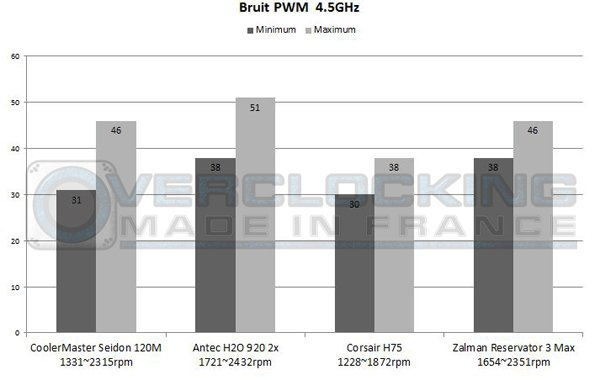 Graph Corsair H75 Zalman Reservator 45 PWM bruit